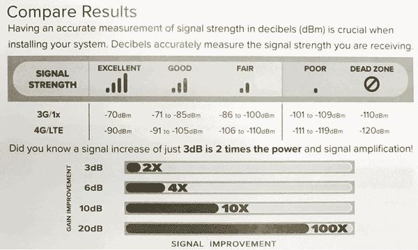 weBoost Signal Strength
