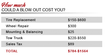 cost of tire blowout