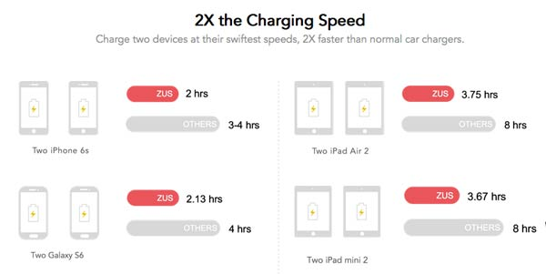 Zus USB Charging Comparison