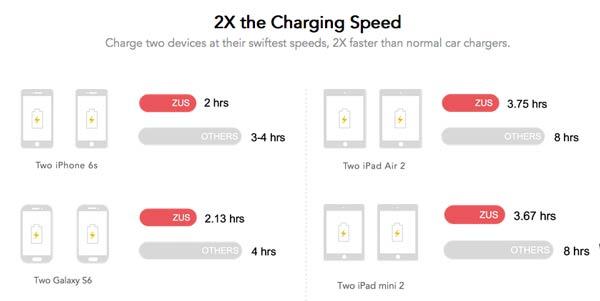 Zus USB Charging Comparison